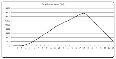 Power Curve Pitch 10kw Output Power Curve/on